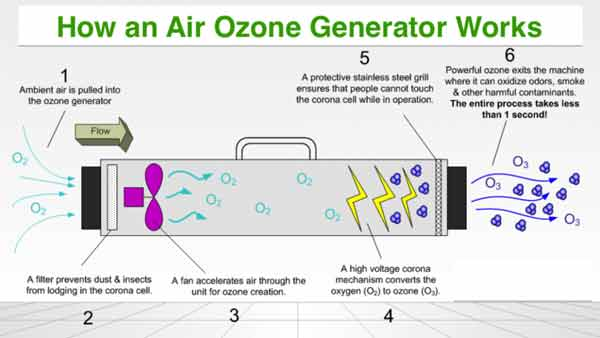 How Does An Ozone Generator Work